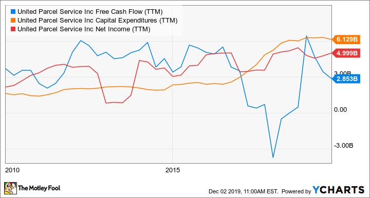 UPS Free Cash Flow (TTM) Chart