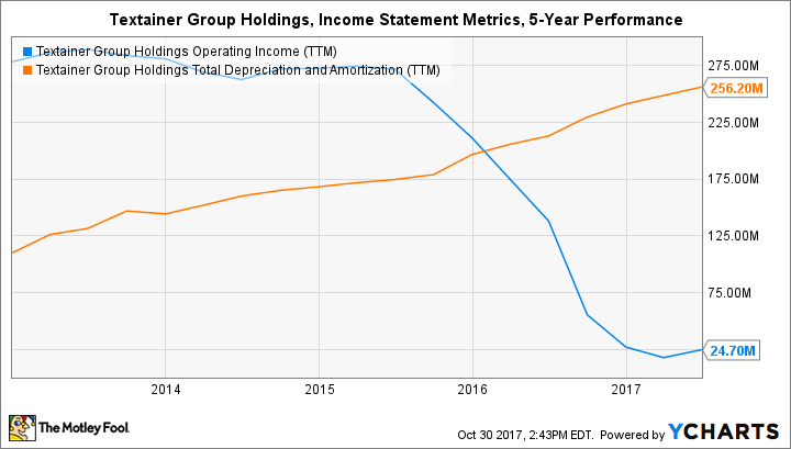 TGH Operating Income (TTM) Chart