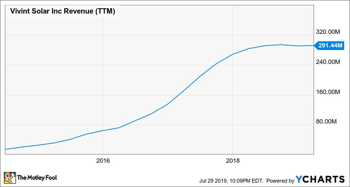 VSLR Revenue (TTM) Chart