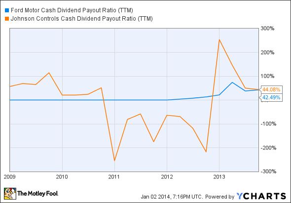 F Cash Dividend Payout Ratio (TTM) Chart