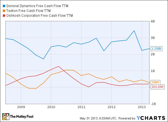 GD Free Cash Flow TTM Chart