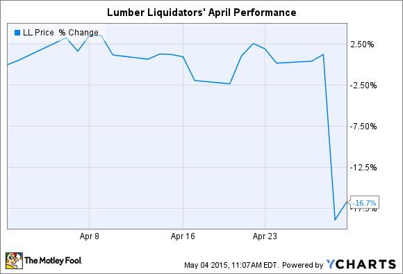 LL Chart
