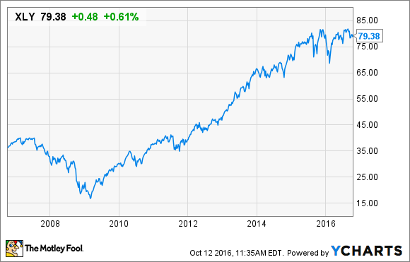 Best Consumer Discretionary Stocks for 2016 -- The Motley Fool