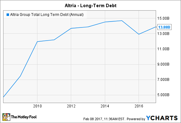 MO Total Long Term Debt (Annual) Chart