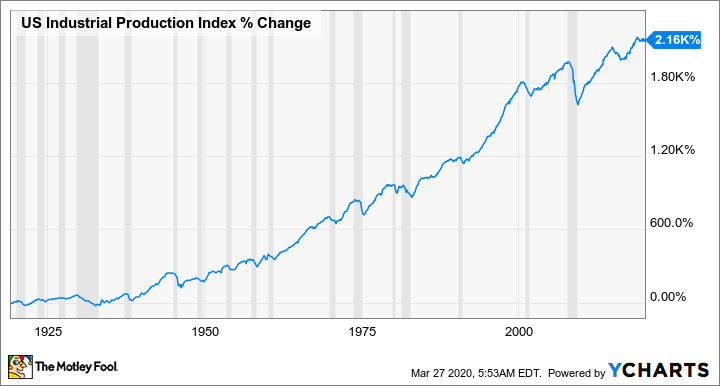US Industrial Production Index Chart