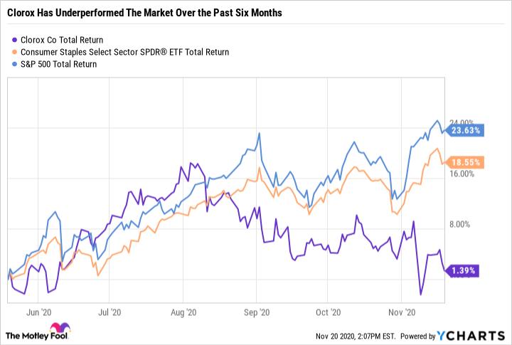 CLX Total Return Level Chart