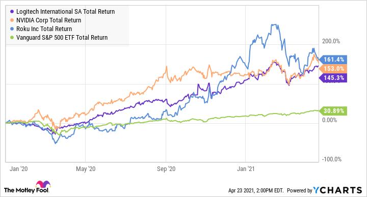 LOGI Total Return Level Chart