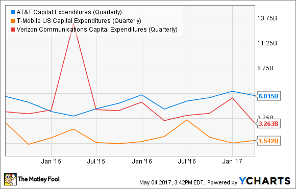 T Capital Expenditures (Quarterly) Chart
