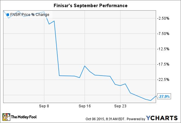 FNSR Chart