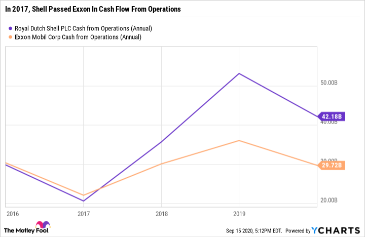 RDS.A Cash from Operations (Annual) Chart