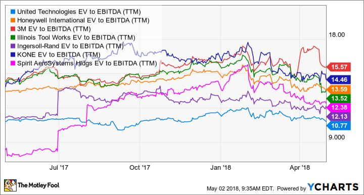 Utx Ev To Ebitda Ttm Chart