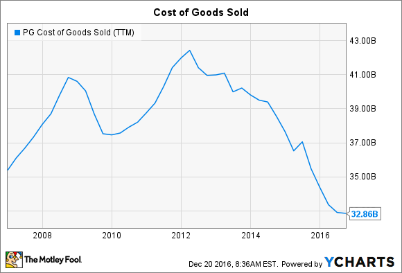 PG Cost of Goods Sold (TTM) Chart
