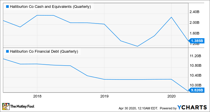 HAL Cash and Equivalents (Quarterly) Chart