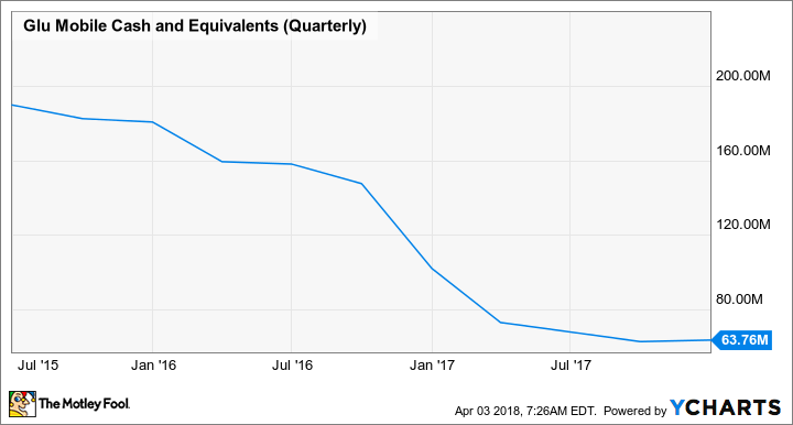 GLUU Cash and Equivalents (Quarterly) Chart