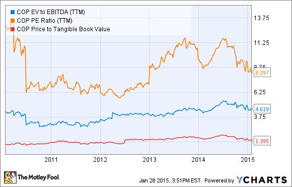 COP EV to EBITDA (TTM) Chart