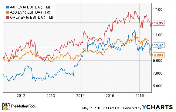 AAP EV to EBITDA (TTM) Chart