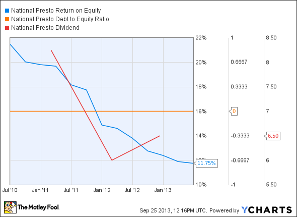 NPK Return on Equity Chart