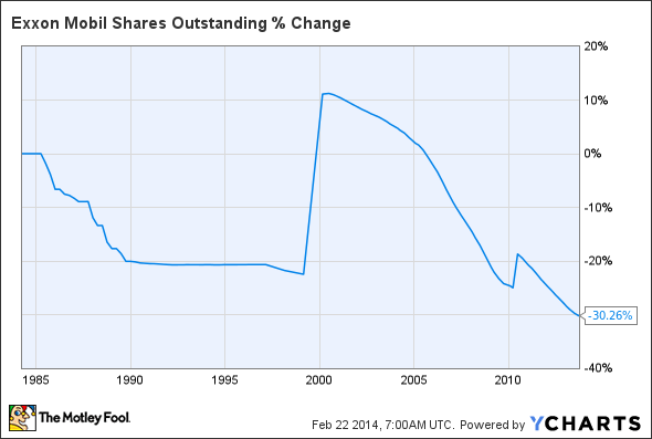 XOM Shares Outstanding Chart