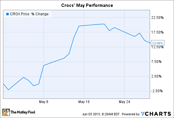 b665eaa80 Why Crocs Inc. Stock Rose 14% in May -- The Motley Fool