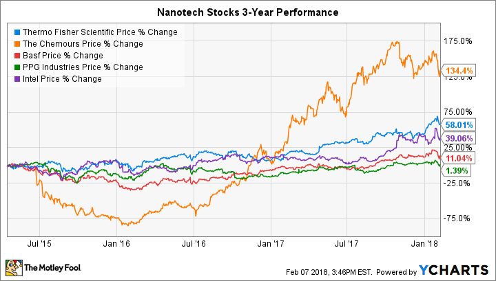 5 Top Nanotechnology Stocks to Buy | The Motley Fool