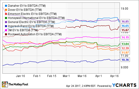 DHR EV to EBITDA (TTM) Chart