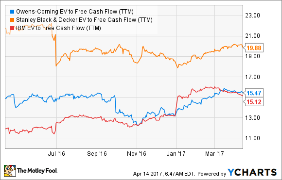 OC EV to Free Cash Flow (TTM) Chart