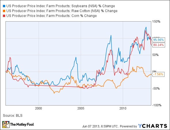 US Producer Price Index: Farm Products: Soybeans Chart