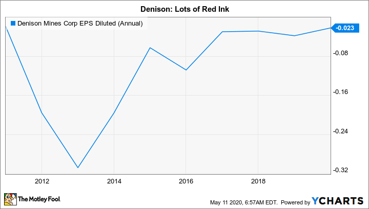 DNN EPS Diluted (Annual) Chart