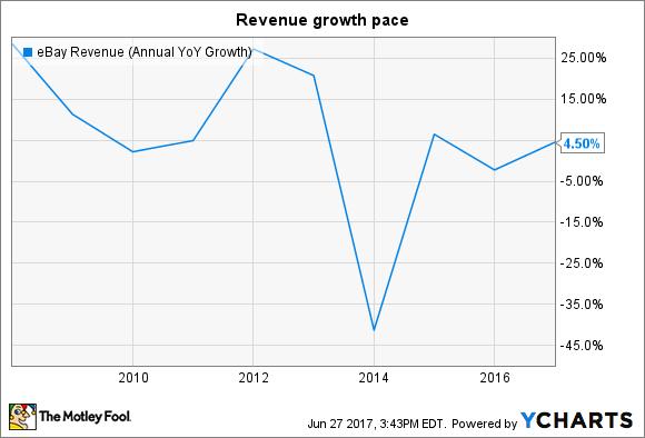 EBAY Revenue (Annual YoY Growth) Chart