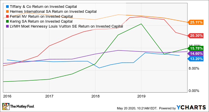 TIF Return on Invested Capital Chart