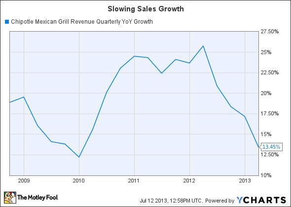 CMG Revenue Quarterly YoY Growth Chart