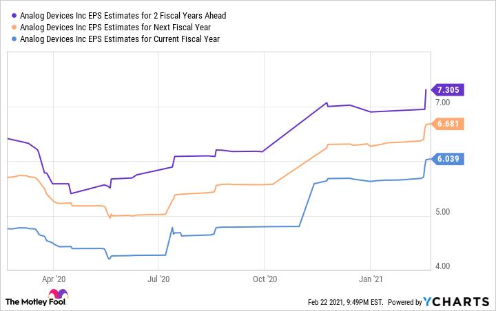 ADI EPS Estimates for 2 Fiscal Years Ahead Chart