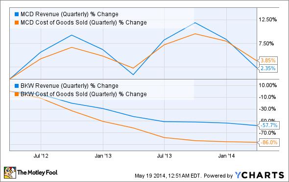 MCD Revenue (Quarterly) Chart