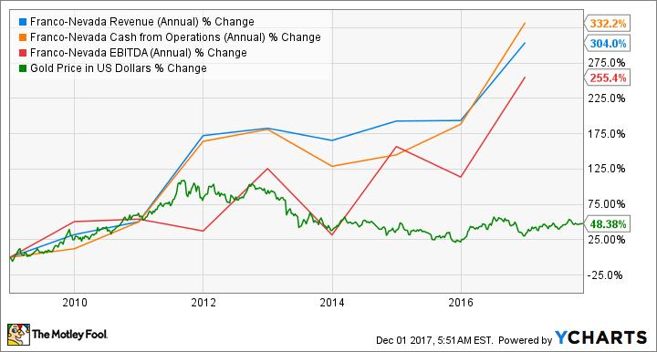 FNV Revenue (Annual) Chart