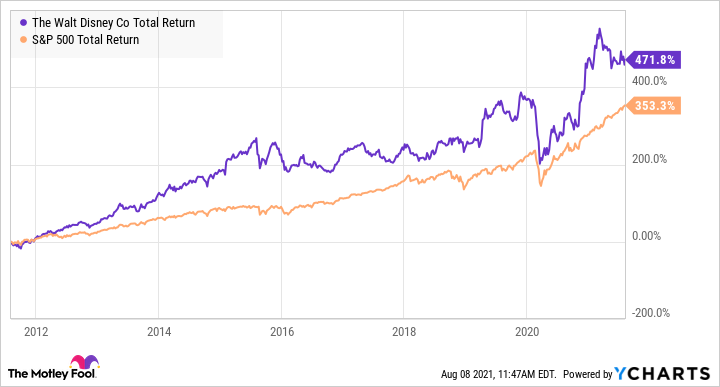 DIS Total Return Level Chart