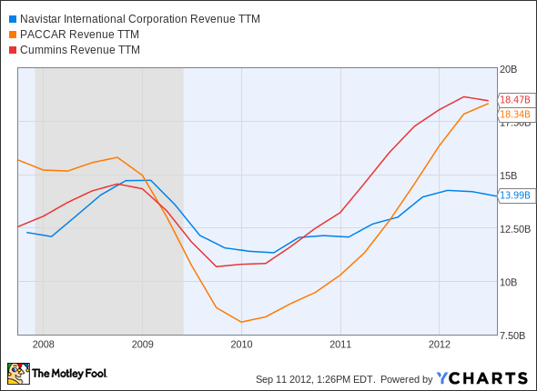 NAV Revenue TTM Chart