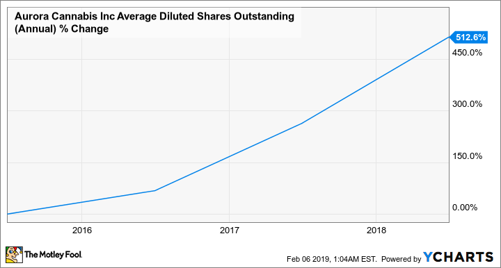 ACB Average Diluted Shares Outstanding (Annual) Chart