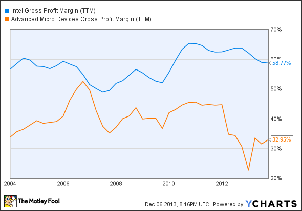INTC Gross Profit Margin (TTM) Chart