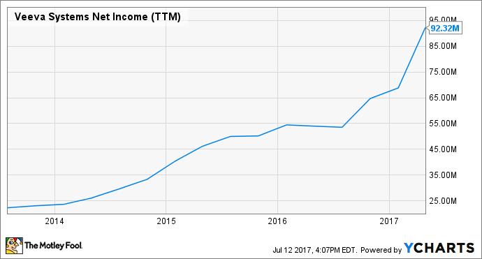 VEEV Net Income (TTM) Chart