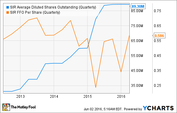 SIR Average Diluted Shares Outstanding (Quarterly) Chart