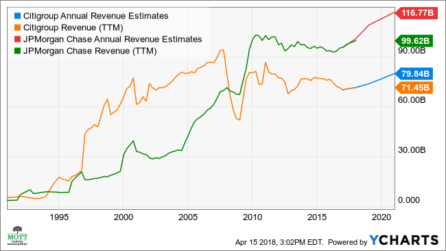 C Annual Revenue Estimates Chart