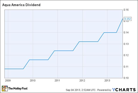 WTR Dividend Chart