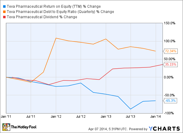 TEVA Return on Equity (TTM) Chart