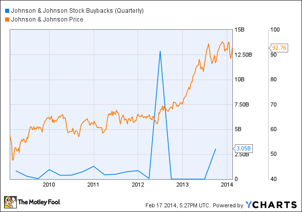 JNJ Stock Buybacks (Quarterly) Chart