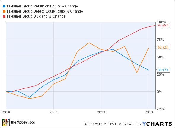 TGH Return on Equity Chart