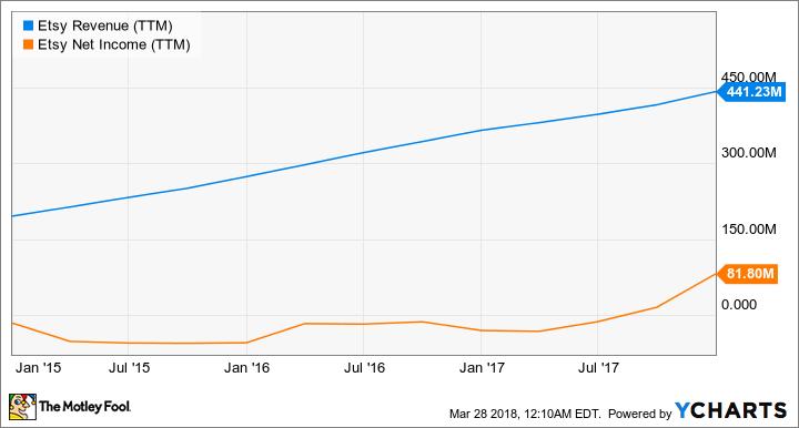 ETSY Revenue (TTM) Chart