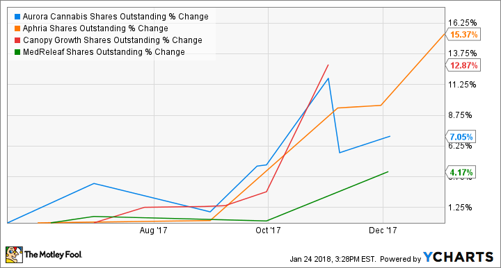 ACBFF Shares Outstanding Chart