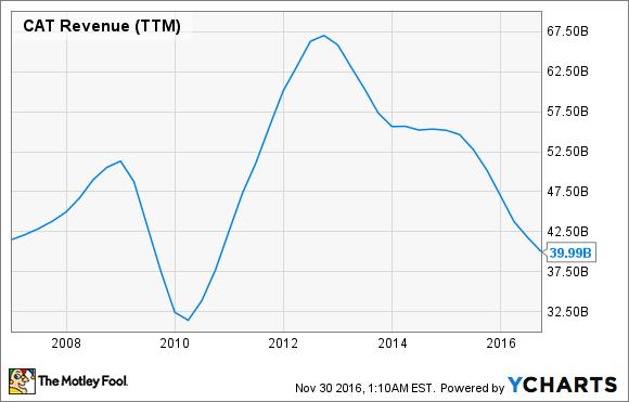 CAT Revenue (TTM) Chart