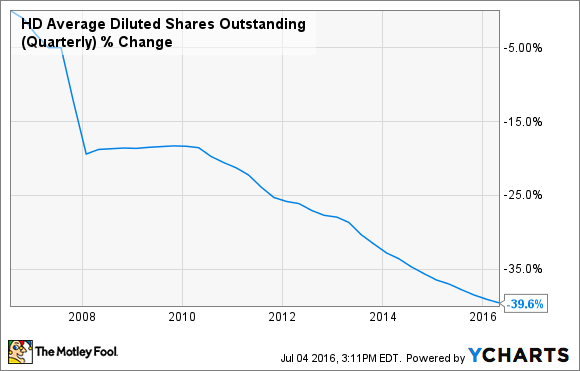 HD Average Diluted Shares Outstanding (Quarterly) Chart