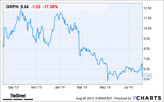 Why Groupon Grpn Stock Is Falling In Pre Market Trading Today